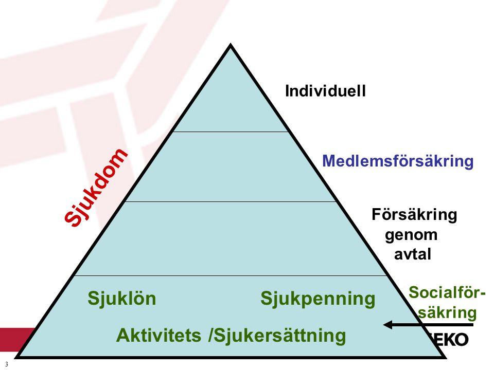 Sjukdom Sjuklön Sjukpenning Aktivitets /Sjukersättning Individuell