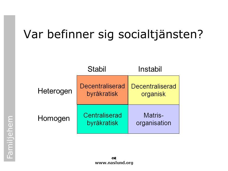 Var befinner sig socialtjänsten