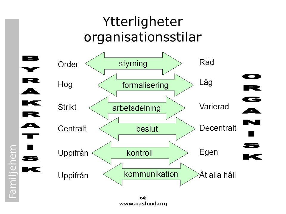 Ytterligheter organisationsstilar