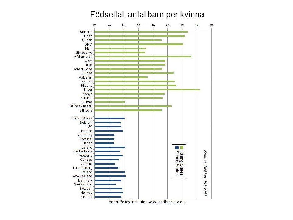 Födseltal, antal barn per kvinna