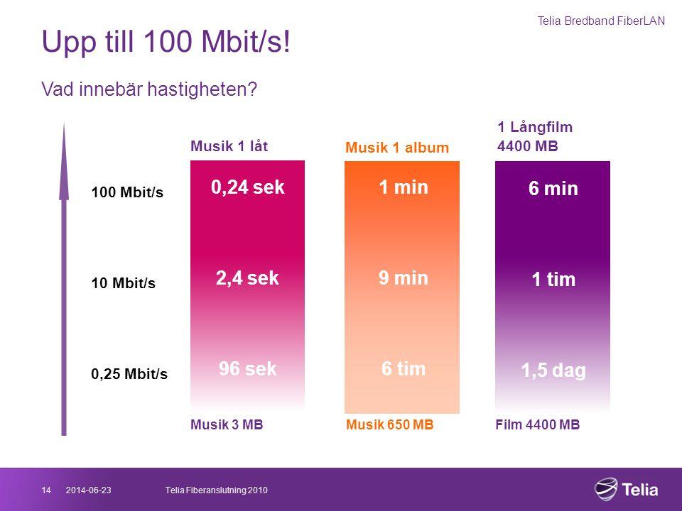 Upp till 100 Mbit/s! Vad innebär hastigheten 0,24 sek 2,4 sek 96 sek
