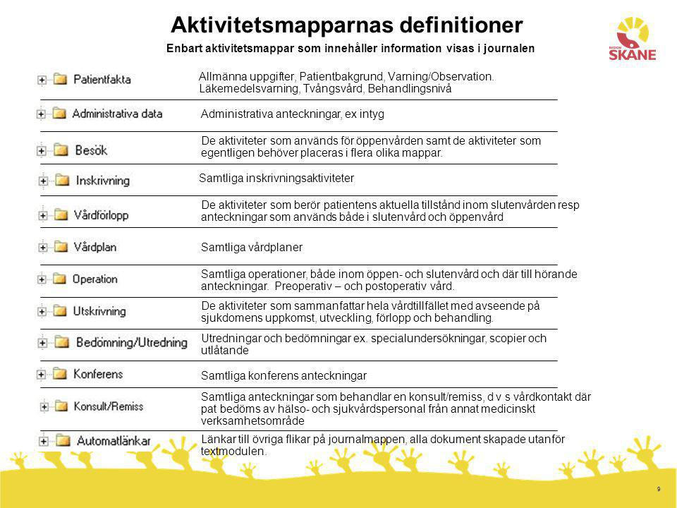 Aktivitetsmapparnas definitioner