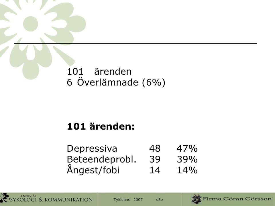 101 ärenden Överlämnade (6%) 101 ärenden: Depressiva 48 47% Beteendeprobl. 39 39% Ångest/fobi 14 14%