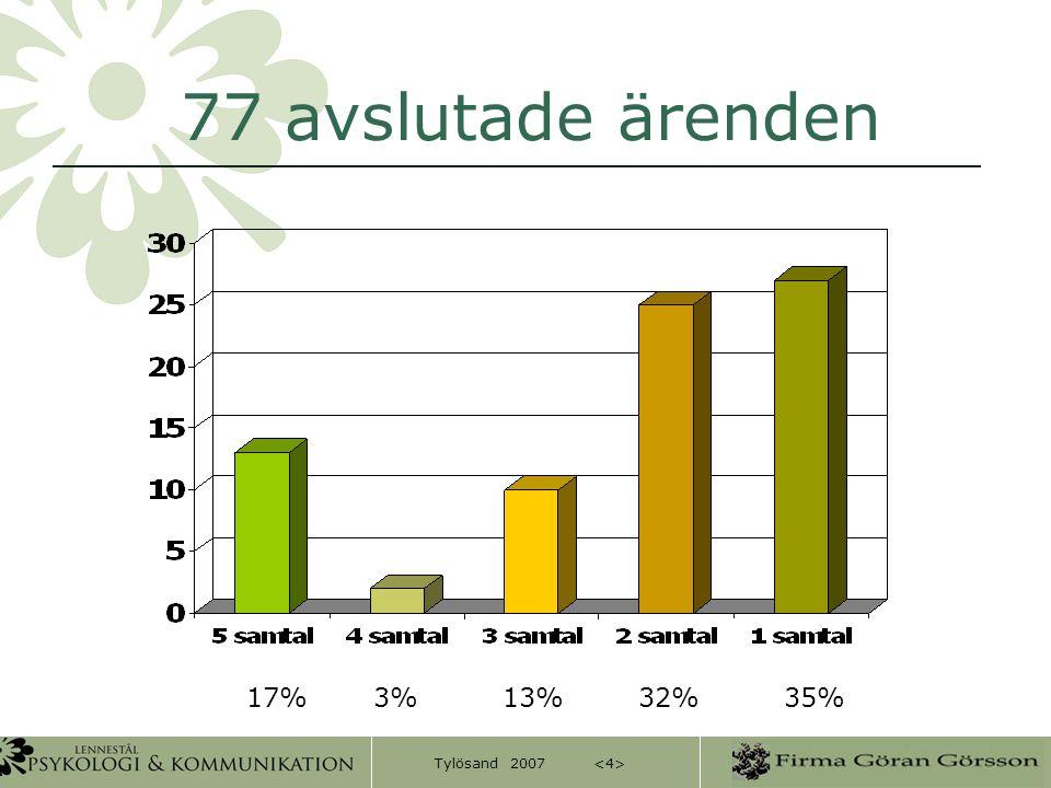 77 avslutade ärenden 17% 3% 13% 32% 35%
