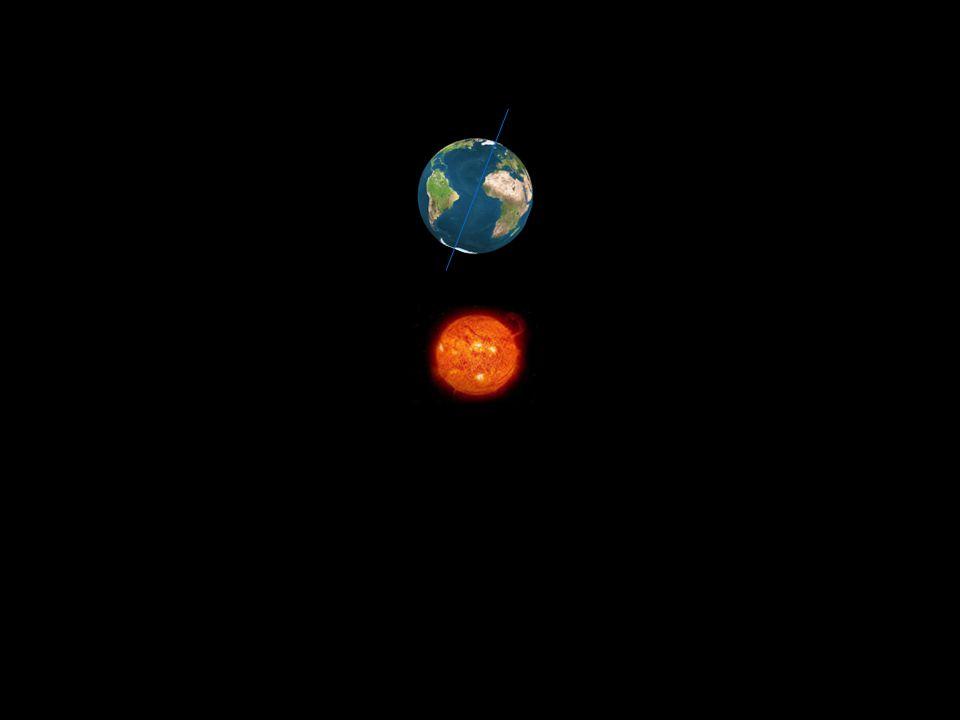 Jordens rotations runt solen
