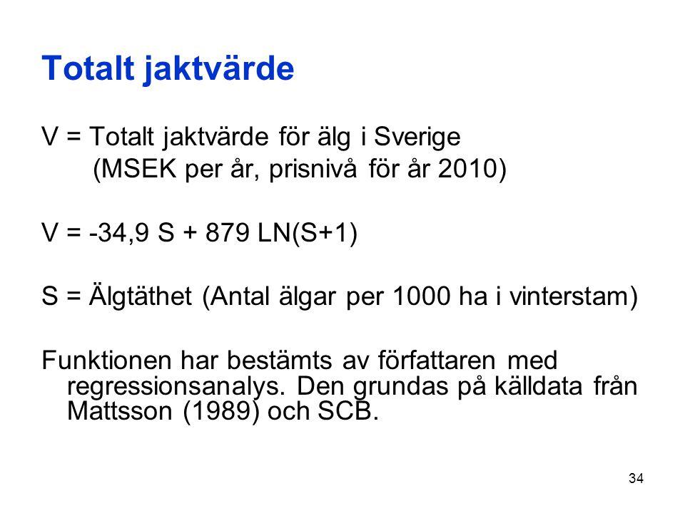 Totalt jaktvärde V = Totalt jaktvärde för älg i Sverige