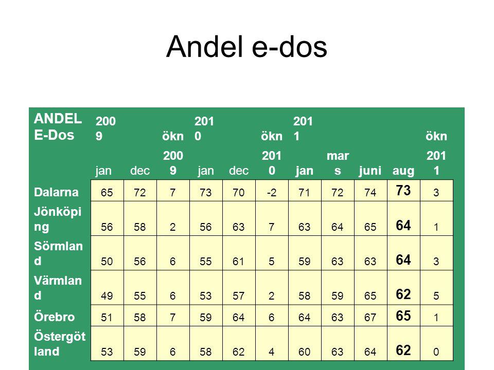 Andel e-dos ANDEL E-Dos 62 2009 ökn 2010 2011 jan dec mars juni aug