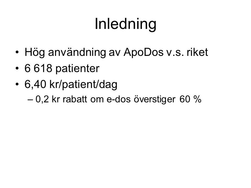 Inledning Hög användning av ApoDos v.s. riket 6 618 patienter