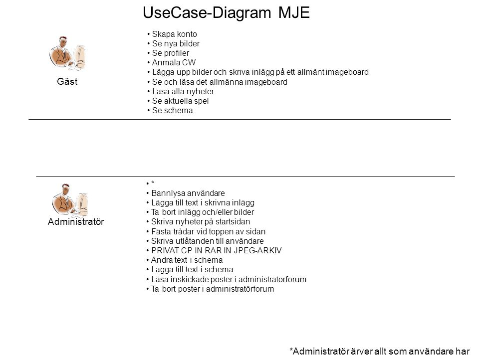 UseCase-Diagram MJE Gäst Administratör