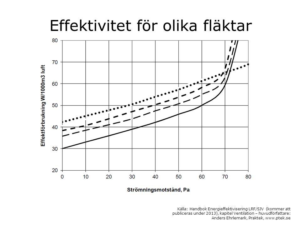 Effektivitet för olika fläktar