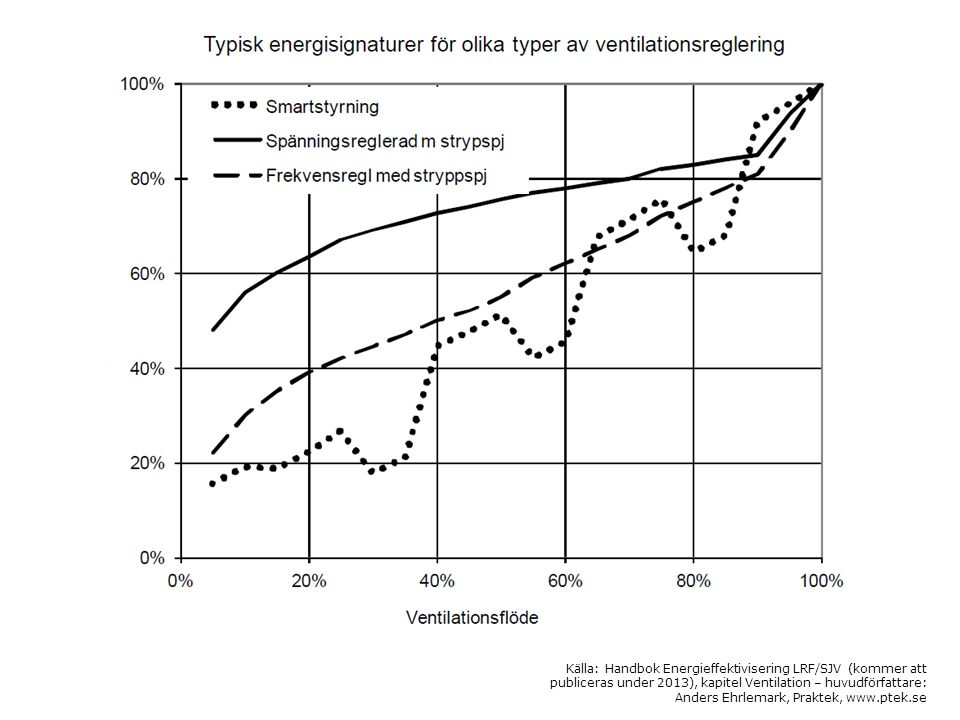 Energisignatur – hel anläggning