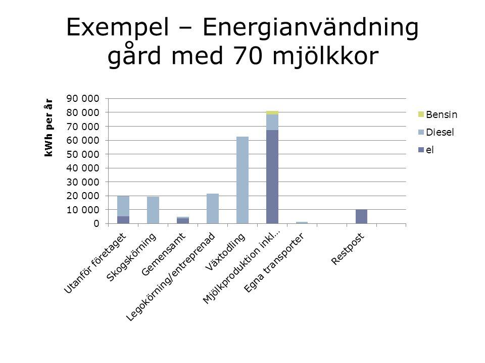 Exempel – Energianvändning gård med 70 mjölkkor