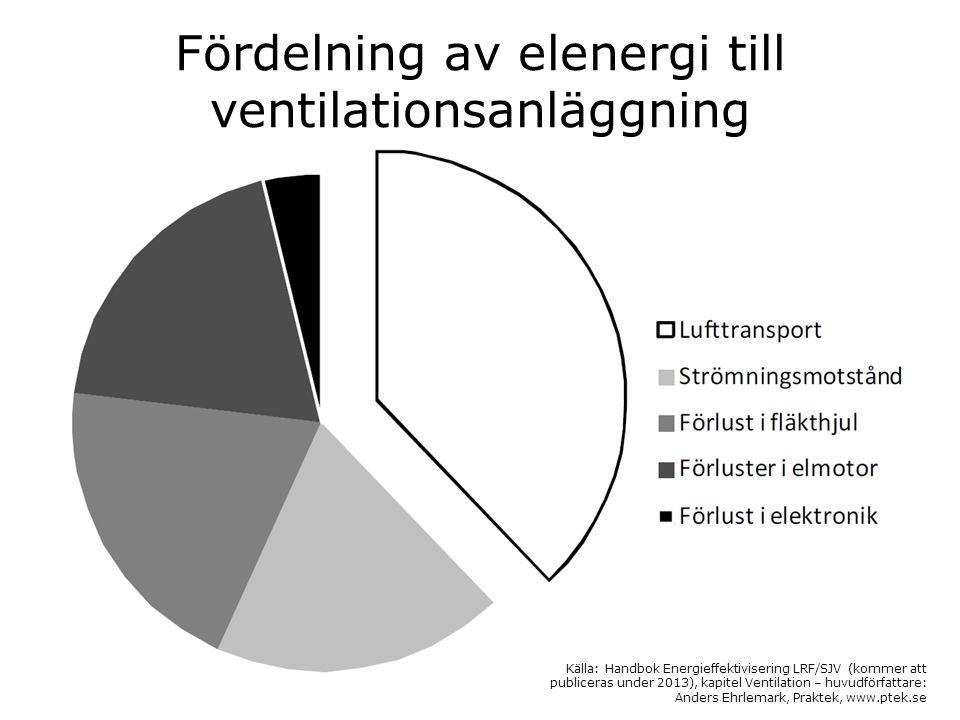 Fördelning av elenergi till ventilationsanläggning