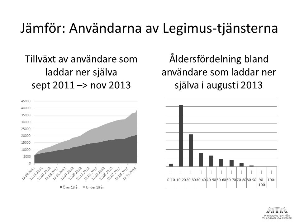 Jämför: Användarna av Legimus-tjänsterna