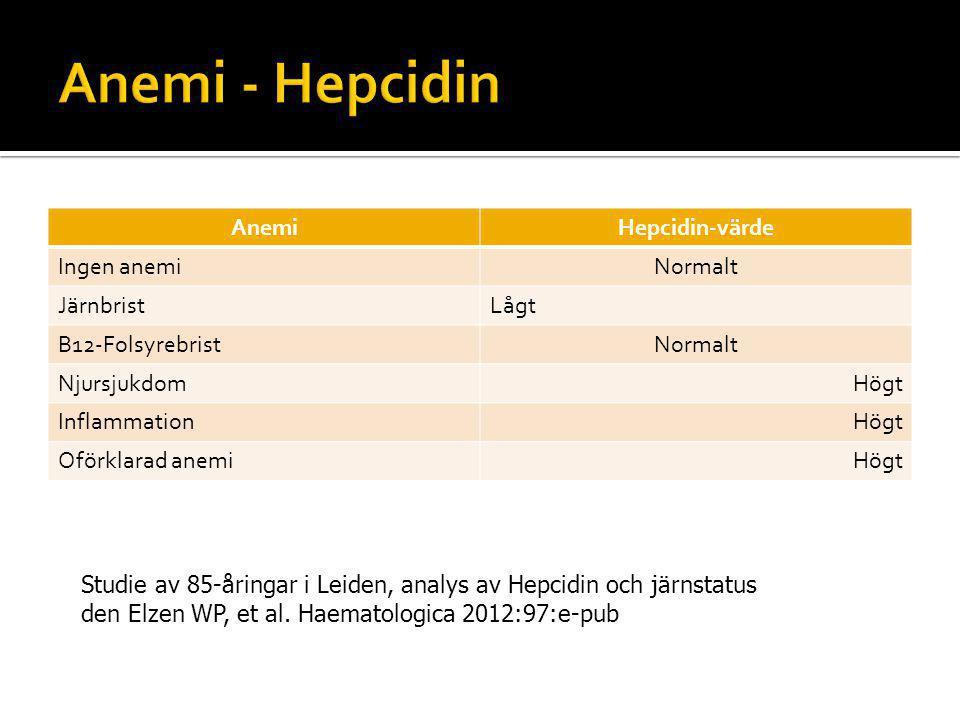 Anemi - Hepcidin Anemi Hepcidin-värde Ingen anemi Normalt Järnbrist