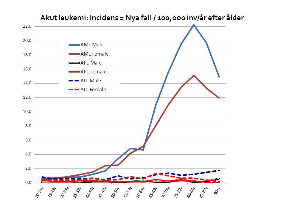 Akut leukemi: Incidens = Nya fall / 100,ooo inv/år efter ålder