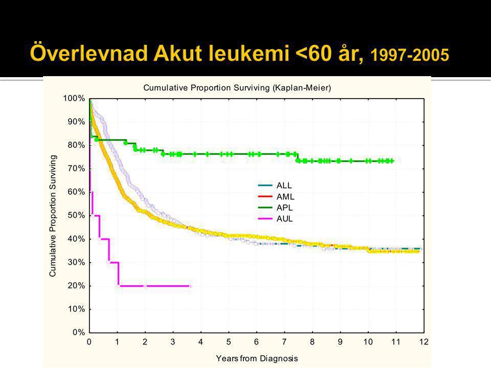 Överlevnad Akut leukemi <60 år, 1997-2005