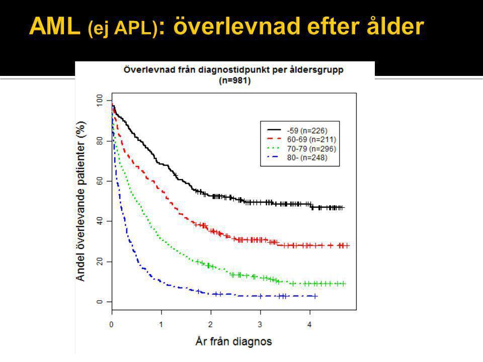 AML (ej APL): överlevnad efter ålder