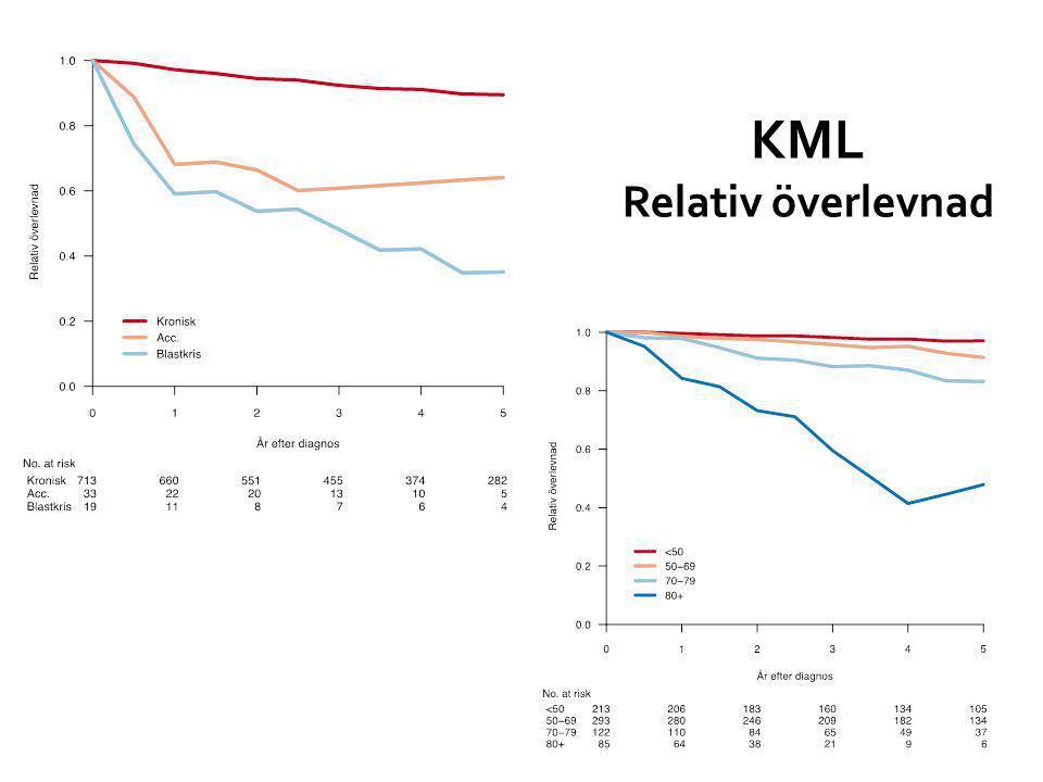 KML Relativ överlevnad