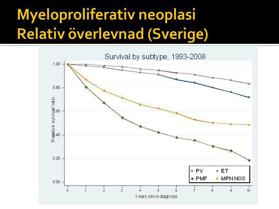 Myeloproliferativ neoplasi Relativ överlevnad (Sverige)