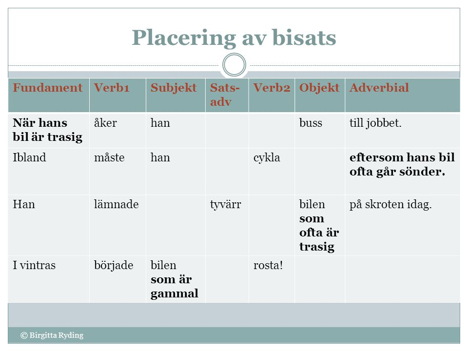 Placering av bisats Fundament Verb1 Subjekt Sats-adv Verb2 Objekt