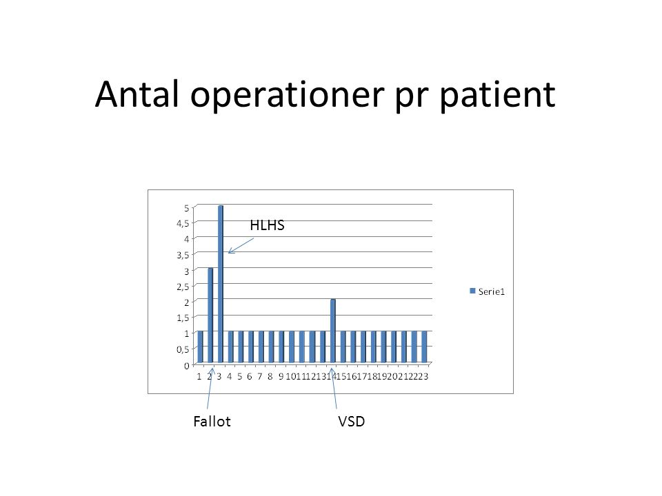 Antal operationer pr patient