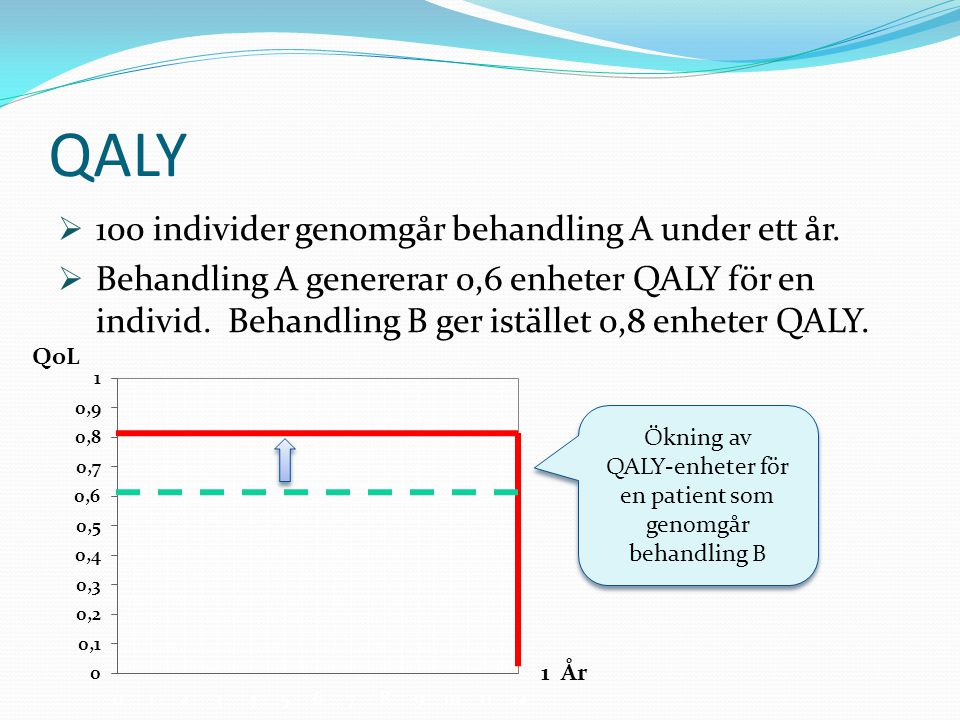 QALY-enheter för en patient som genomgår behandling B