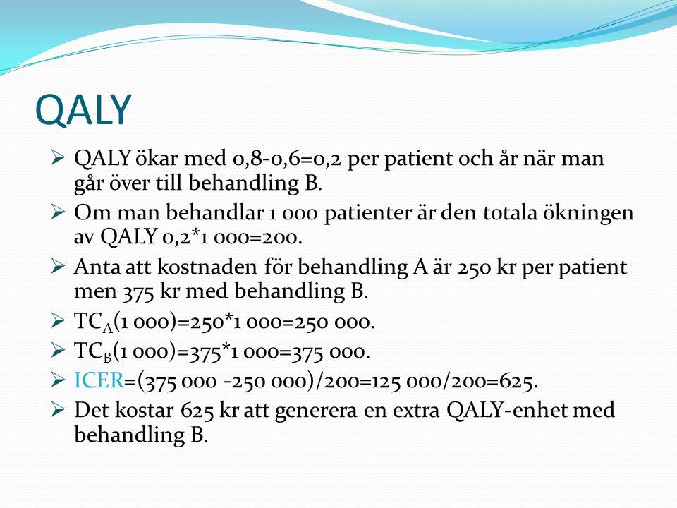 QALY QALY ökar med 0,8-0,6=0,2 per patient och år när man går över till behandling B.
