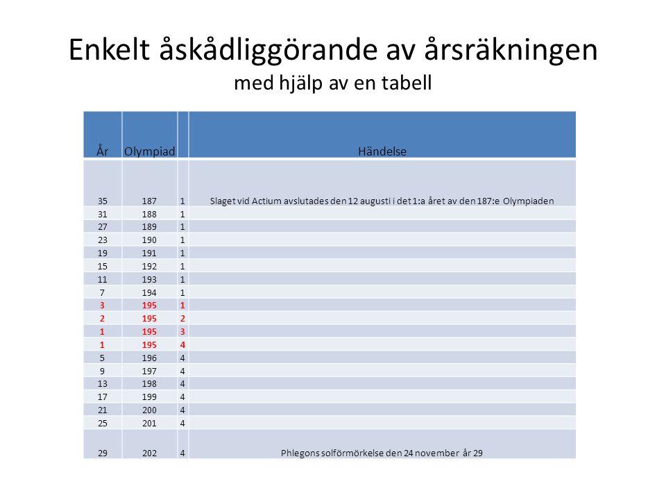 Enkelt åskådliggörande av årsräkningen med hjälp av en tabell