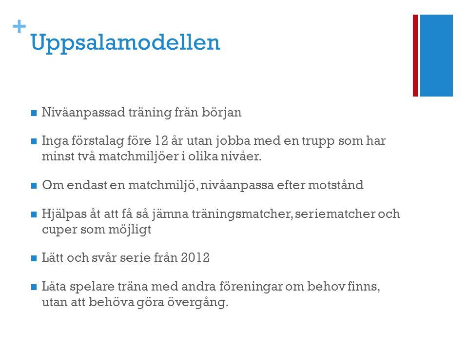 Uppsalamodellen Nivåanpassad träning från början