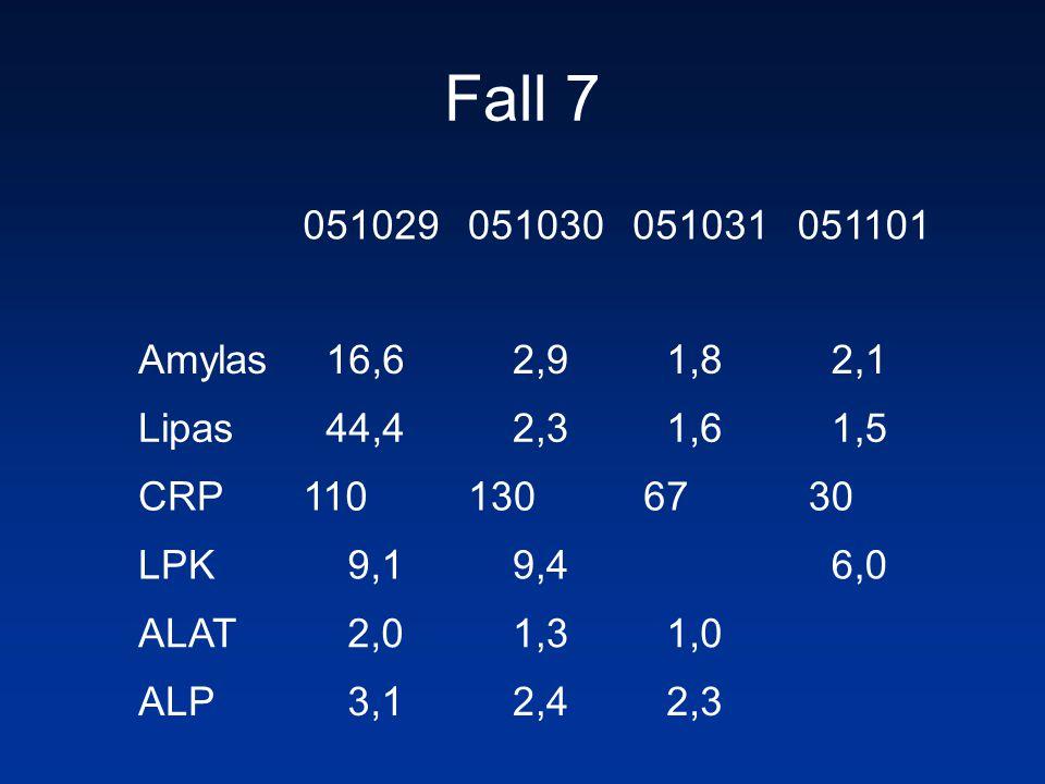 Fall 7 051029. 051030. 051031. 051101. Amylas. 16,6. 2,9. 1,8. 2,1. Lipas. 44,4. 2,3. 1,6.