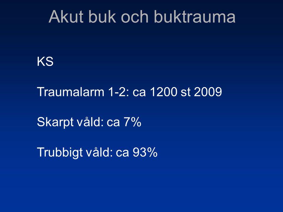 Akut buk och buktrauma KS Traumalarm 1-2: ca 1200 st 2009