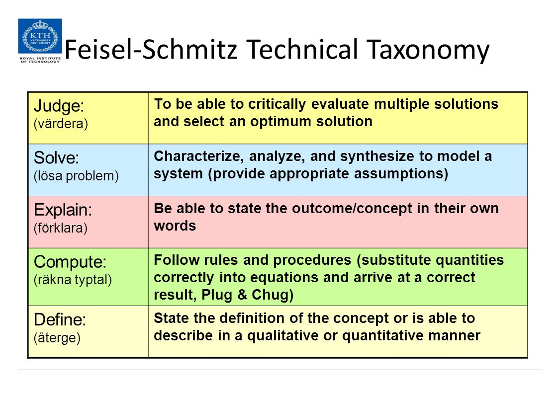 Feisel-Schmitz Technical Taxonomy
