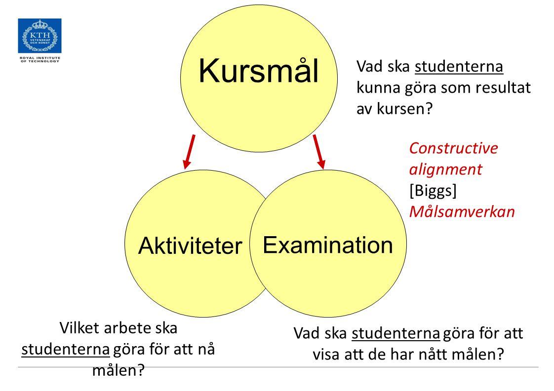 Kursmål Aktiviteter Examination