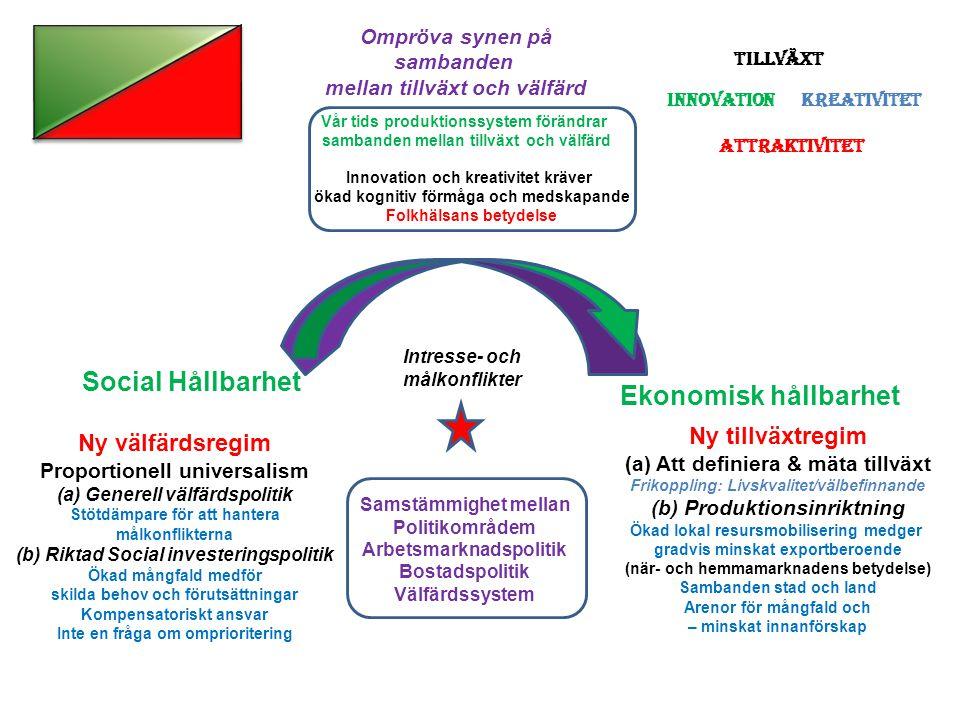 Social Hållbarhet Ekonomisk hållbarhet tt Ny tillväxtregim