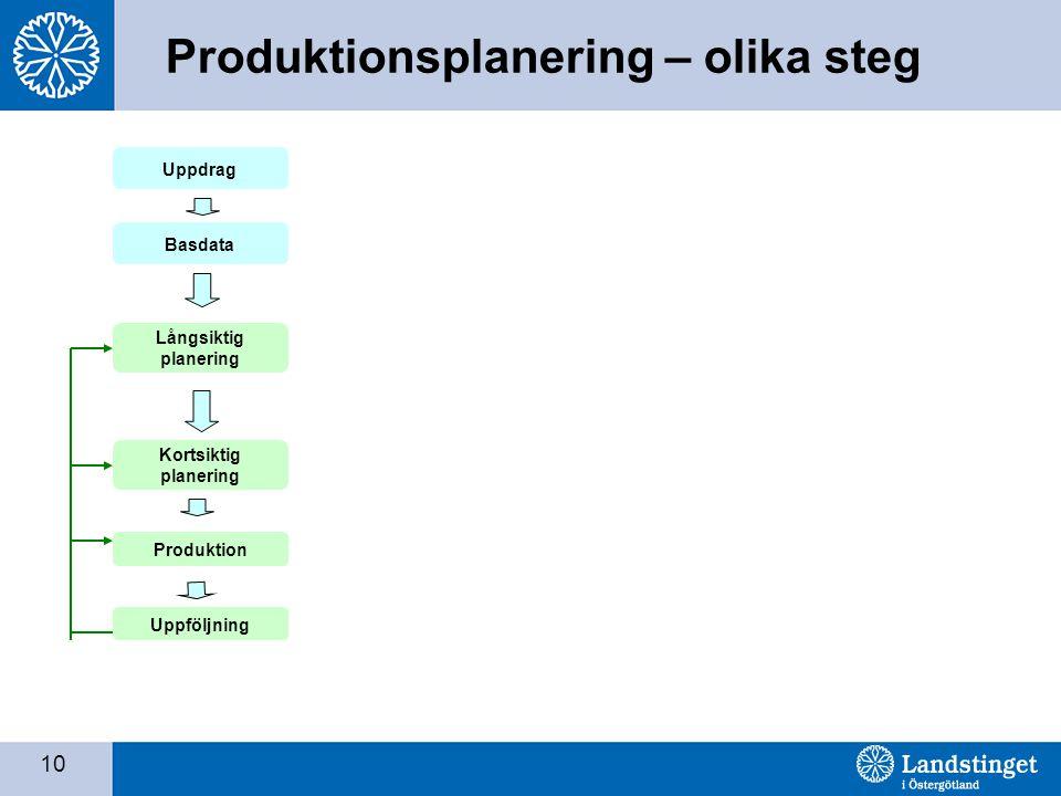 Produktionsplanering – olika steg
