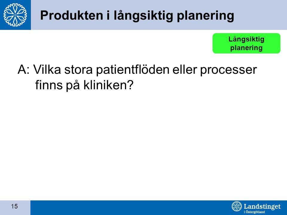 Produkten i långsiktig planering