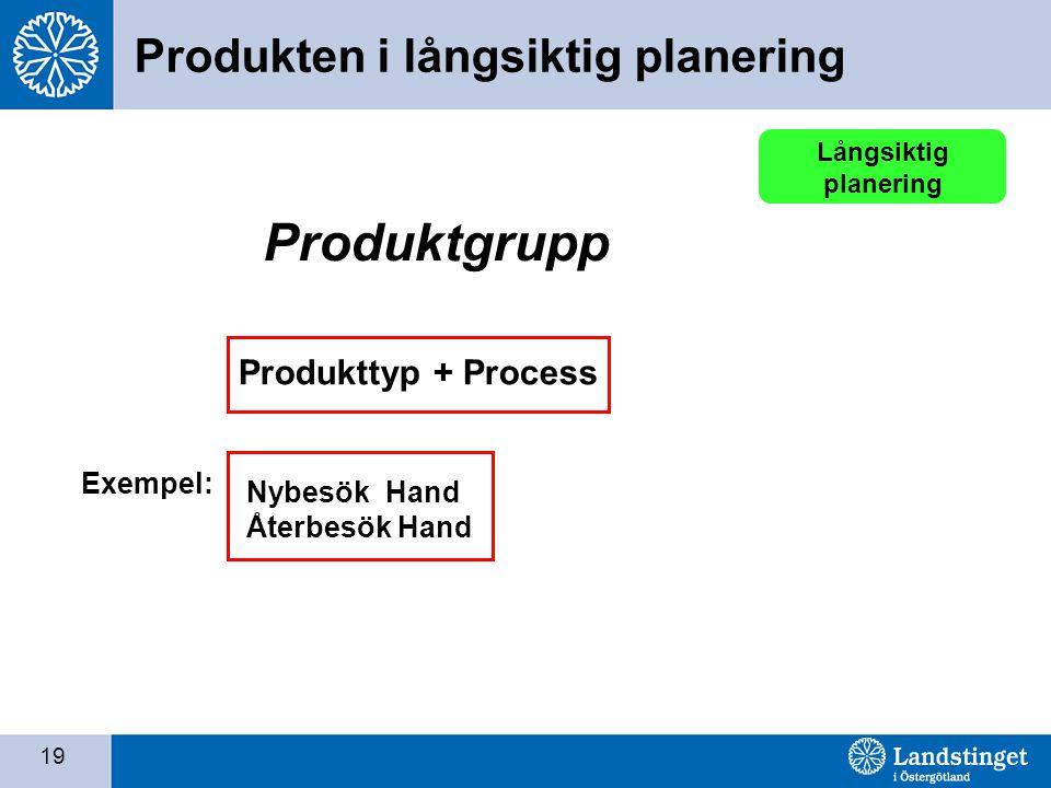Produktgrupp Produkten i långsiktig planering Produkttyp + Process