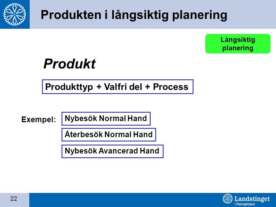 Produkt Produkten i långsiktig planering