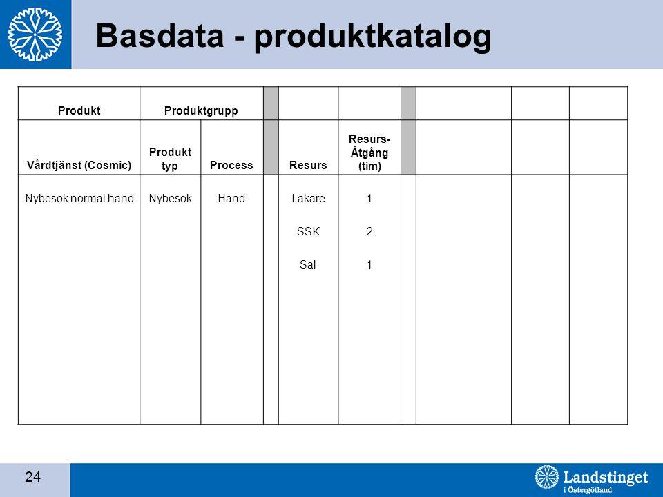 Basdata - produktkatalog