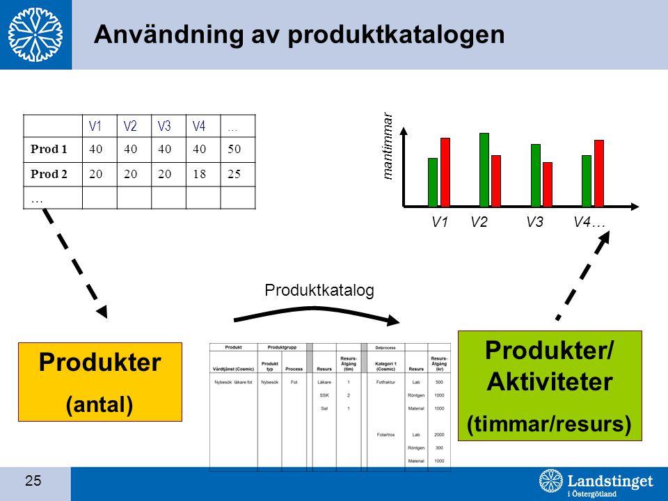 Användning av produktkatalogen