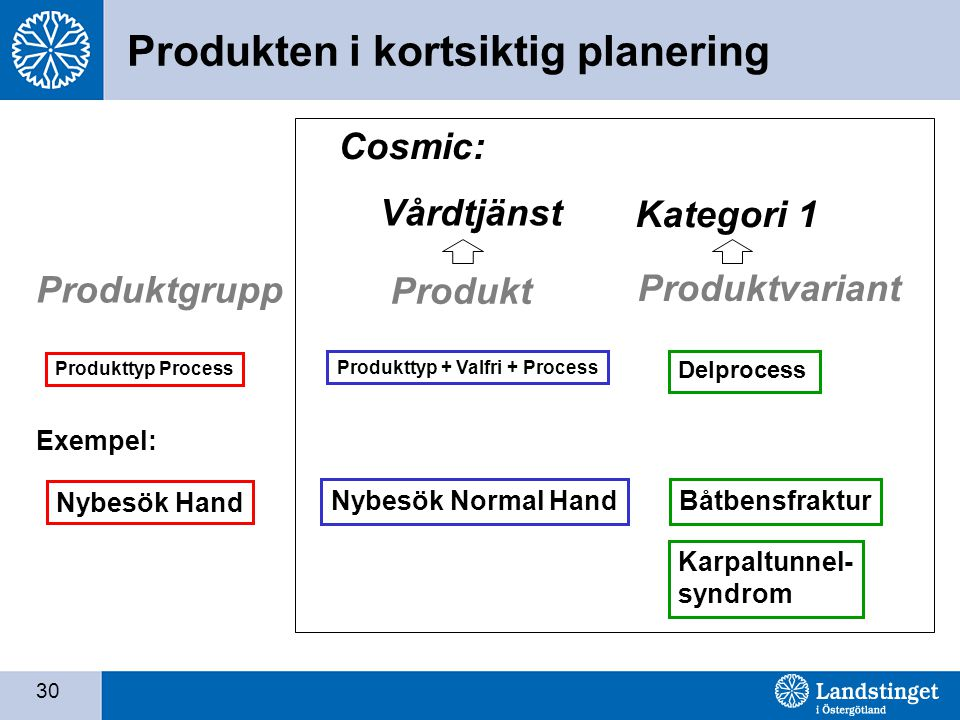 Produkten i kortsiktig planering