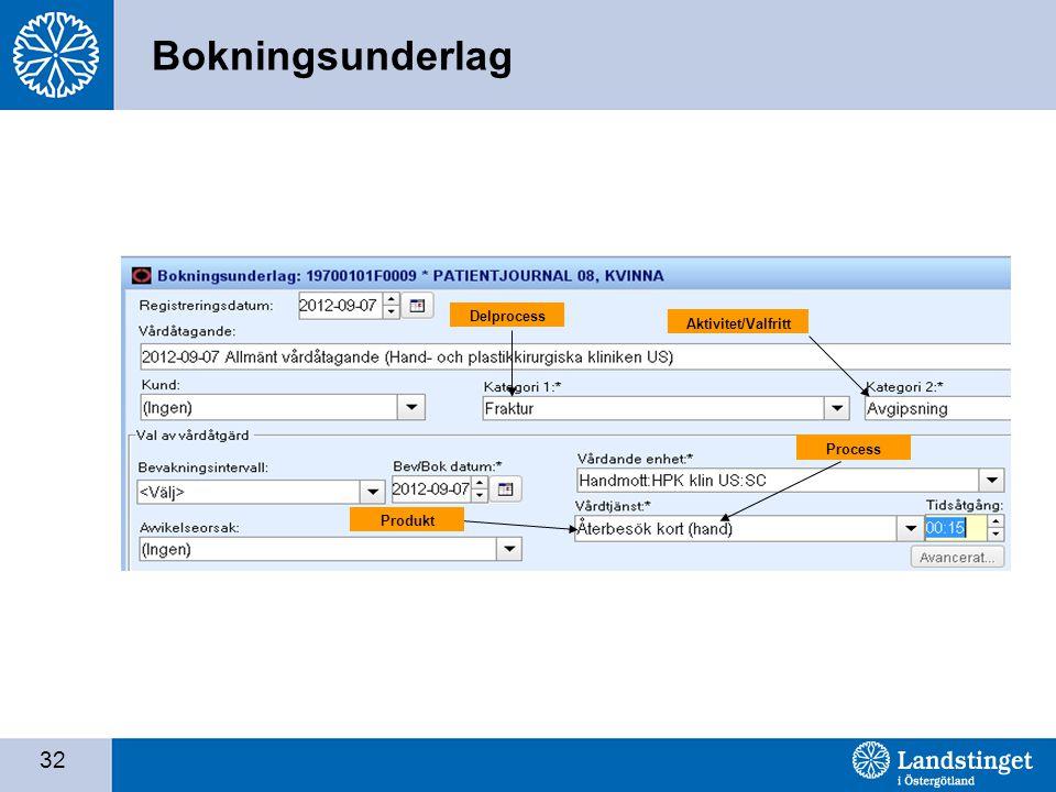 Bokningsunderlag Delprocess Aktivitet/Valfritt Process Produkt