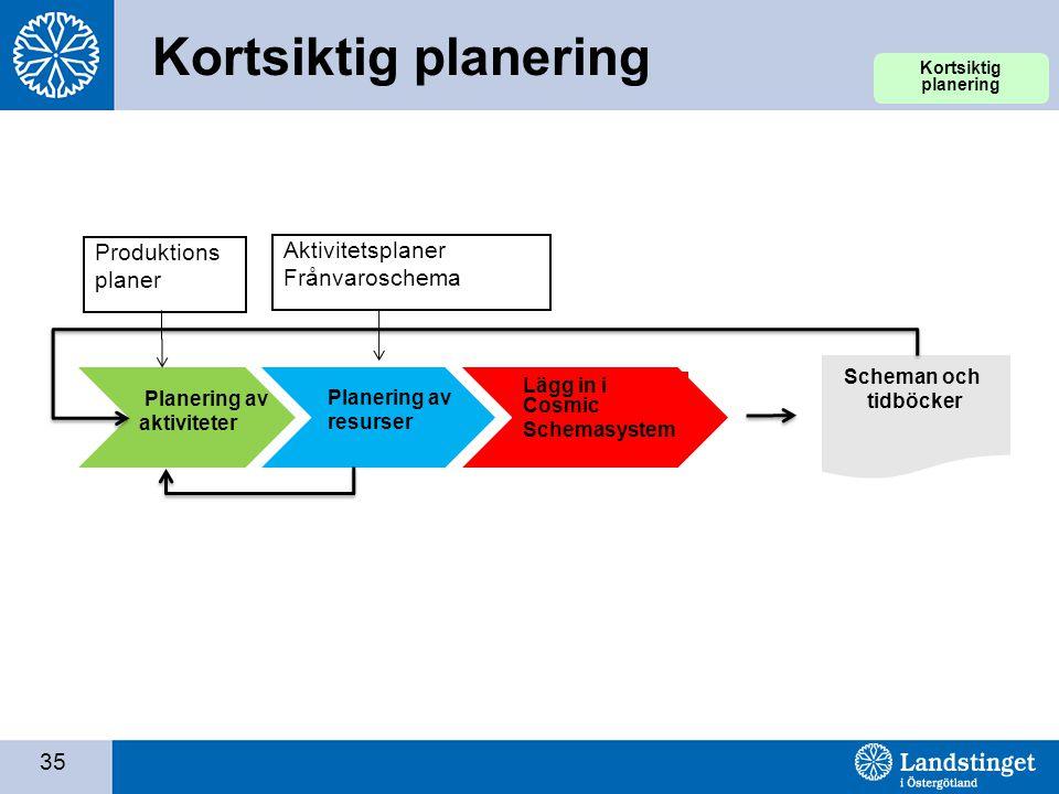 Kortsiktig planering Produktions Aktivitetsplaner planer