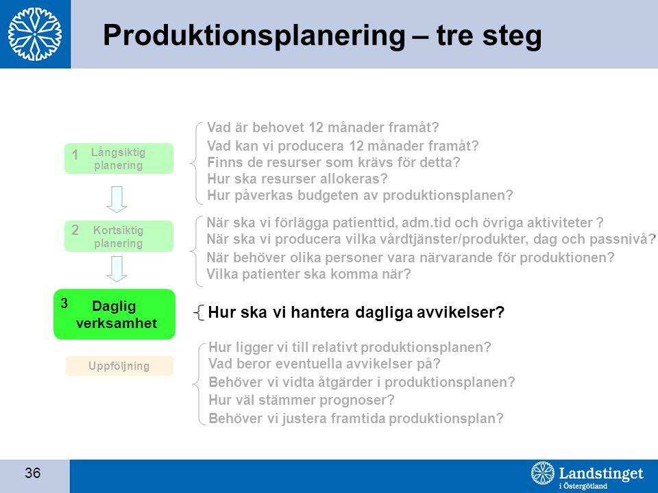 Produktionsplanering – tre steg