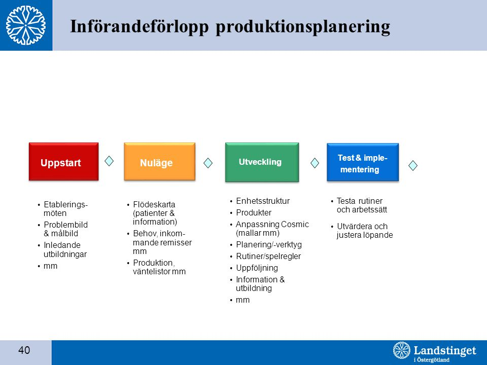 Införandeförlopp produktionsplanering