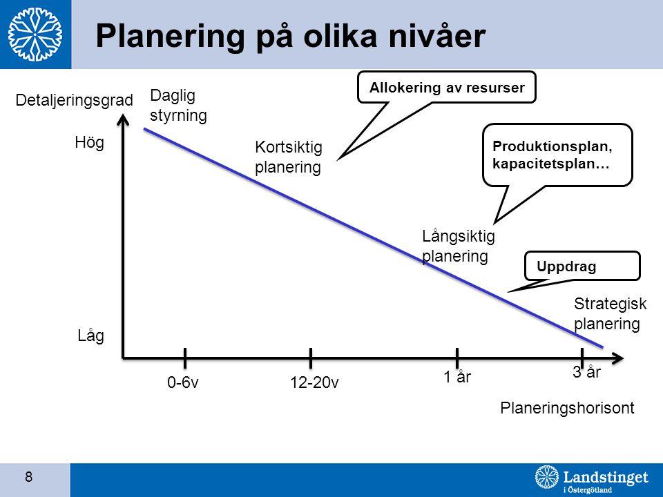 Planering på olika nivåer