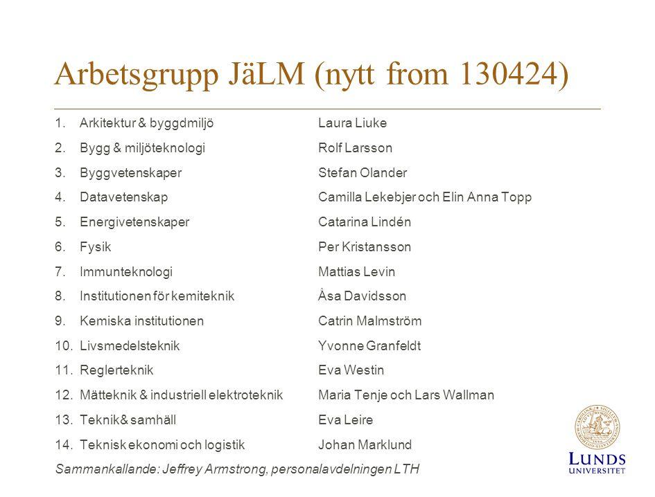 Arbetsgrupp JäLM (nytt from 130424)