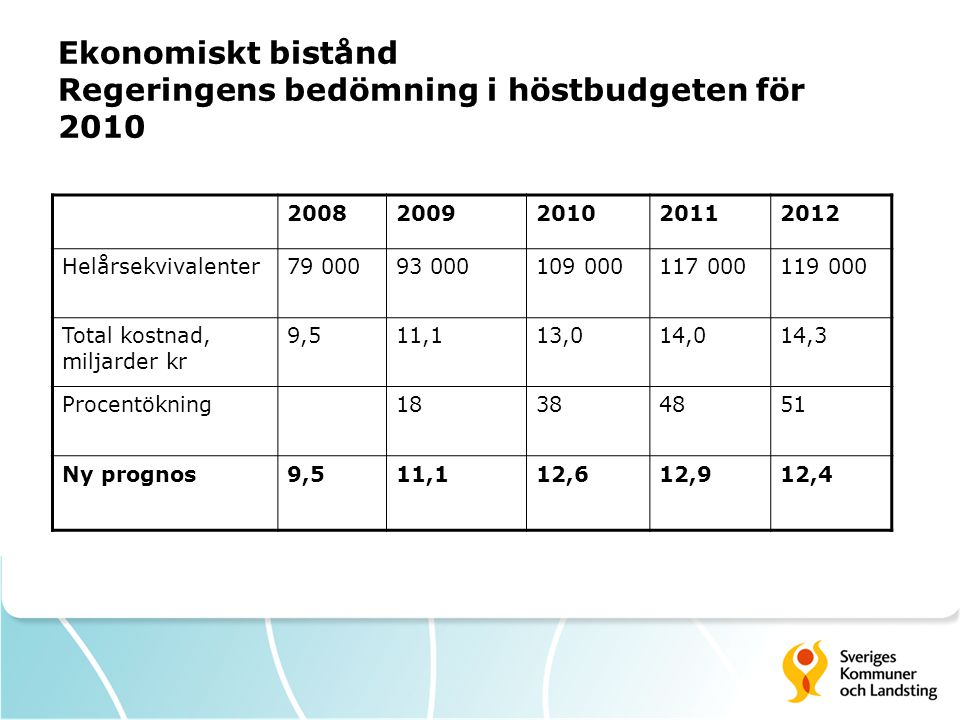 Ekonomiskt bistånd Regeringens bedömning i höstbudgeten för 2010