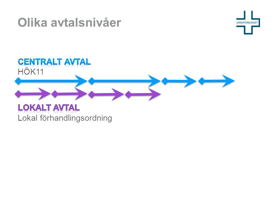 Olika avtalsnivåer Centralt avtal HÖK11 Lokalt avtal Lokal förhandlingsordning